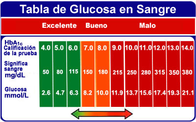 Gráfico de Control de la Diabetes